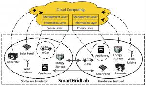 SmartGridLab