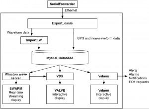 data-flow-framework